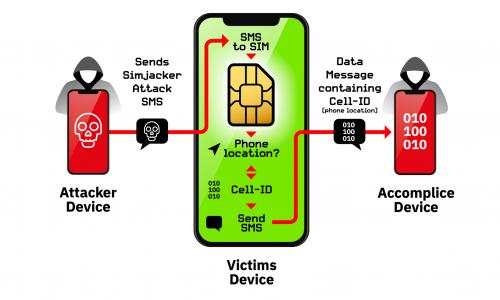 Terribile bug delle SIM: tutti gli smartphone possono essere intercettati.
